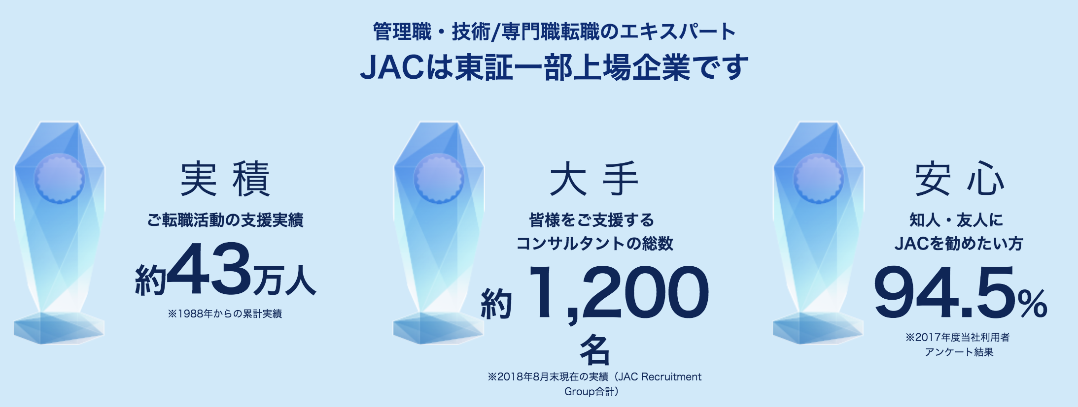 JACリクルートメントの特徴