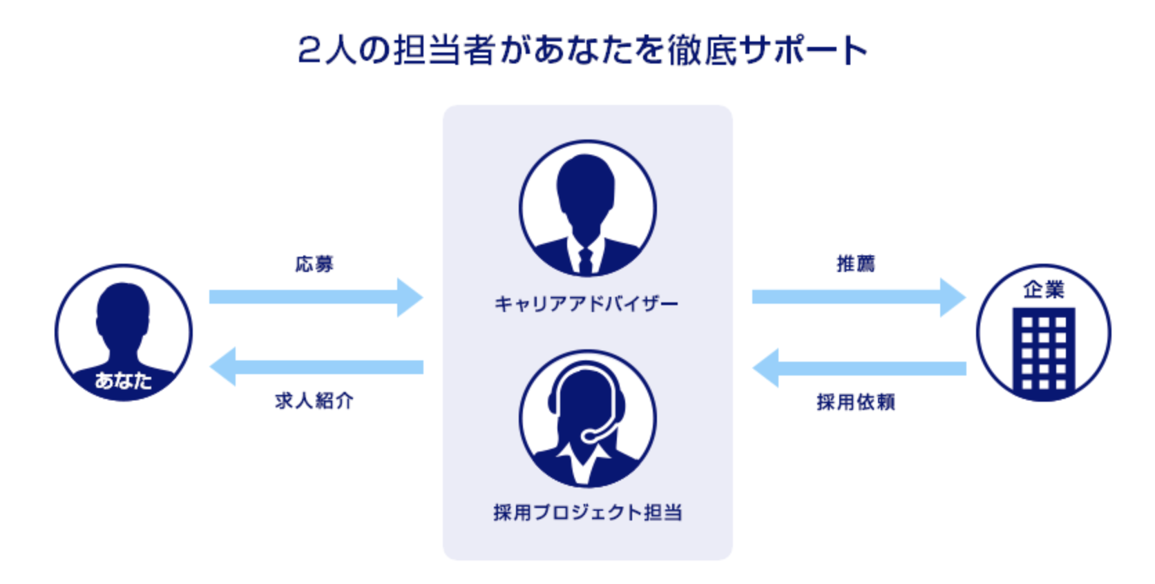 DODAのサポート体制