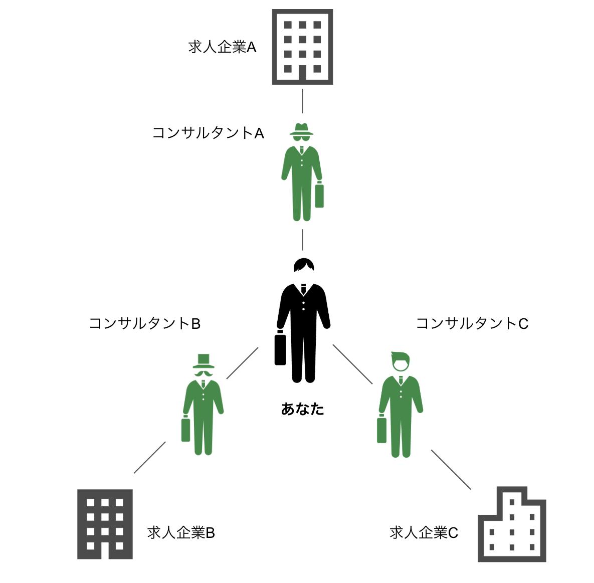 JACリクルートメントのサポート体制