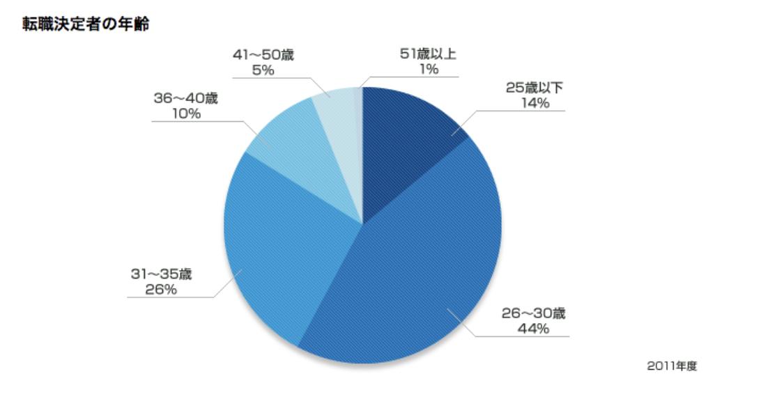 リクルートエージェントの年齢別利用者分布