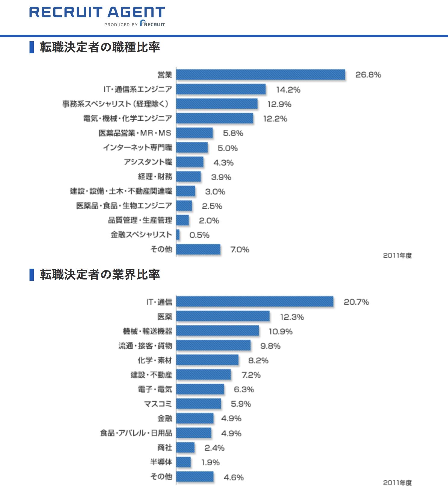 リクルートエージェントの転職決定者の業界比率